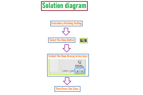 The solution diagram of embroidery machine not recognizing hoop
